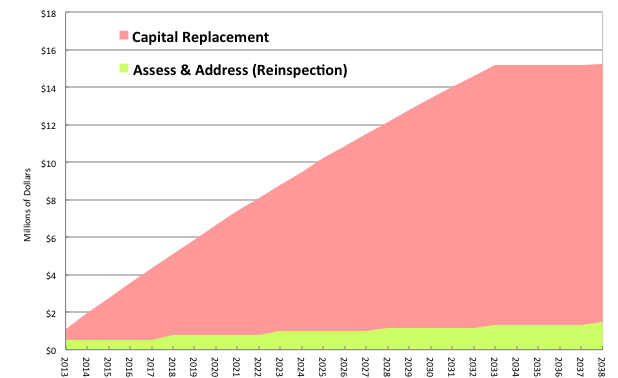 Capital Replacement vs Condition Assessment