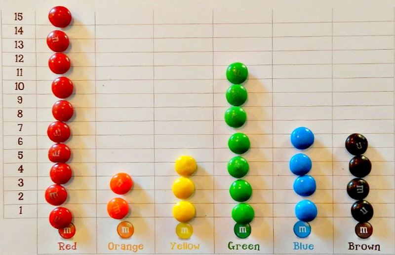 Coloured candies distribution chart
